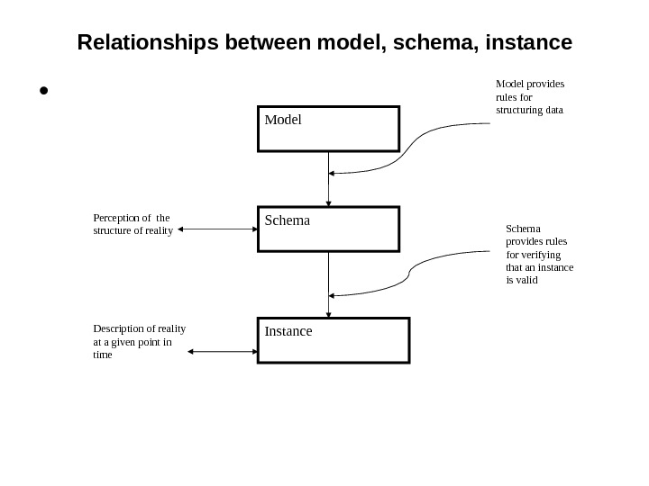 Relationships between model, schema, instance •  Model Schema Instance Model provides rules for structuring data