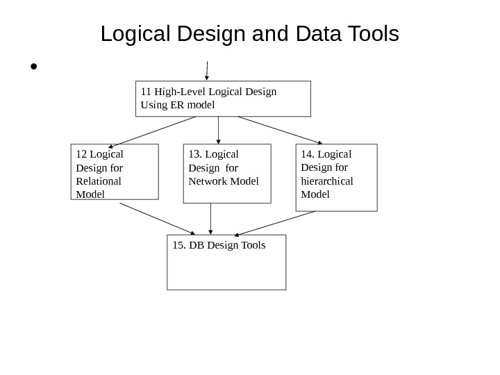 Logical Design and Data Tools •  11 High-Level Logical Design Using ER model 12 Logical