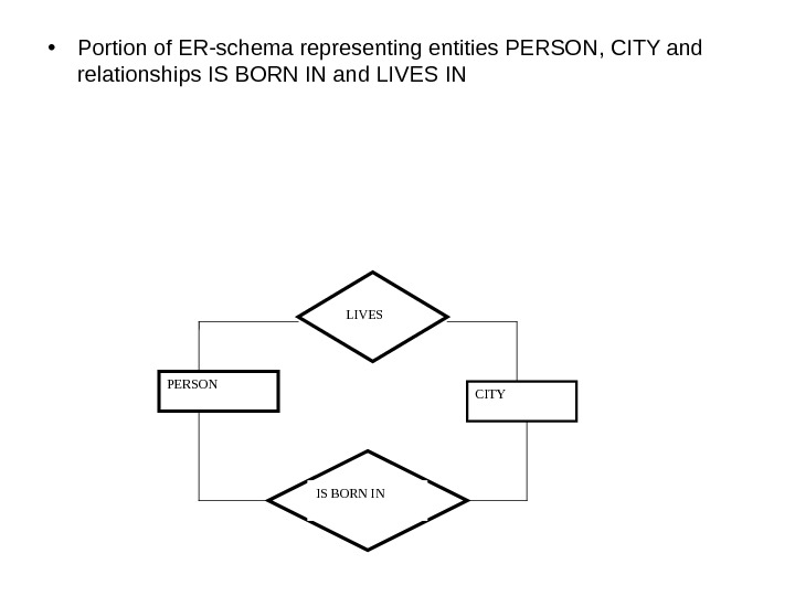 • Portion of ER-schema representing entities PERSON, CITY and relationships IS BORN IN and