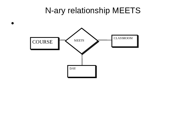 N-ary relationship MEETS •  COURSE MEETS CLASSROOM DAY