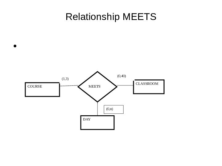 Relationship MEETS •  COURSE MEETS CLASSROOM DAY(1, 3) (0, 40) (0, n)