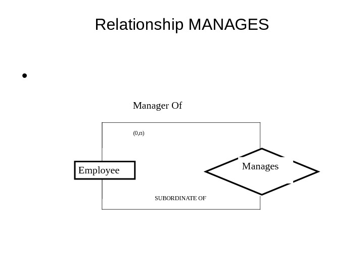 Relationship MANAGES •  Employee Manages. Manager Of SUBORDINATE OF(0, n)