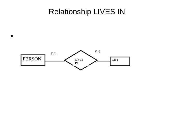 Relationship LIVES IN •  PERSON (1, 1) LIVES IN CITY(0, n)