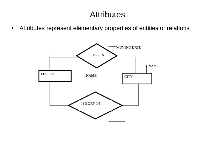 Attributes • Attributes represent elementary properties of entities or relations PERSON CITYLIVES IN IS BORN IN