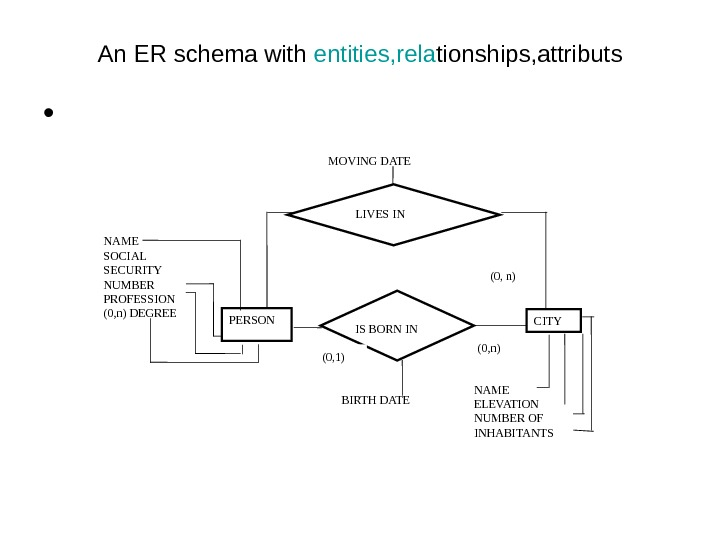 An ER schema with entities, rela tionships, attributs • NAME SOCIAL SECURITY NUMBER PROFESSION (0, n)