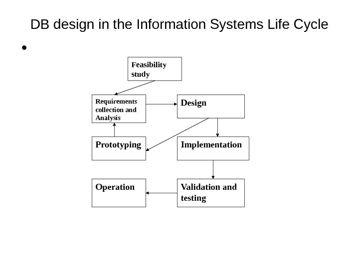 DB design in the Information Systems Life Cycle •  Feasibility study Requirements collection and Analysis