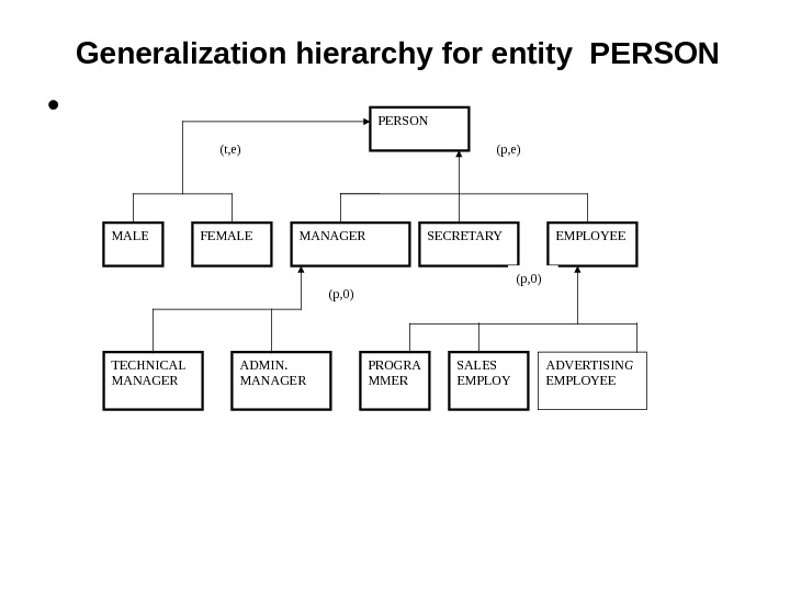 Generalization hierarchy for entity PERSON •  (p, 0) PERSON MALE FEMALE MANAGER SECRETARY EMPLOYEE TECHNICAL