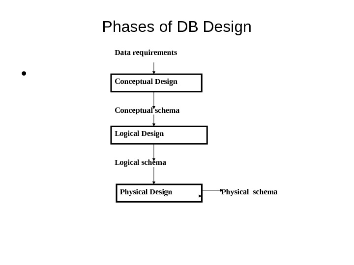 Phases of DB Design •  Data requirements Conceptual Design Conceptual schema Logical Design Logical schema