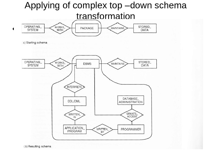 Applying of complex top –down schema transformation •