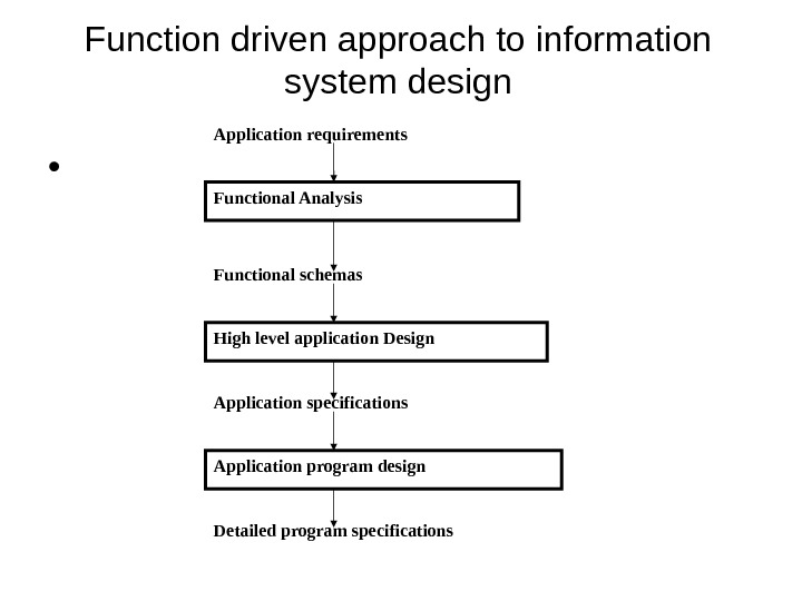 Function driven approach to information system design •  Application requirements Functional Analysis Functional schemas High