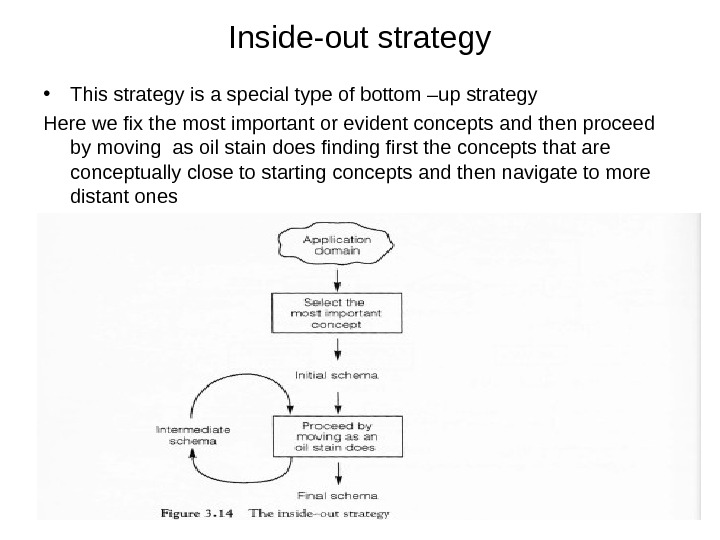 Inside-out strategy • This strategy is a special type of bottom –up strategy Here we fix