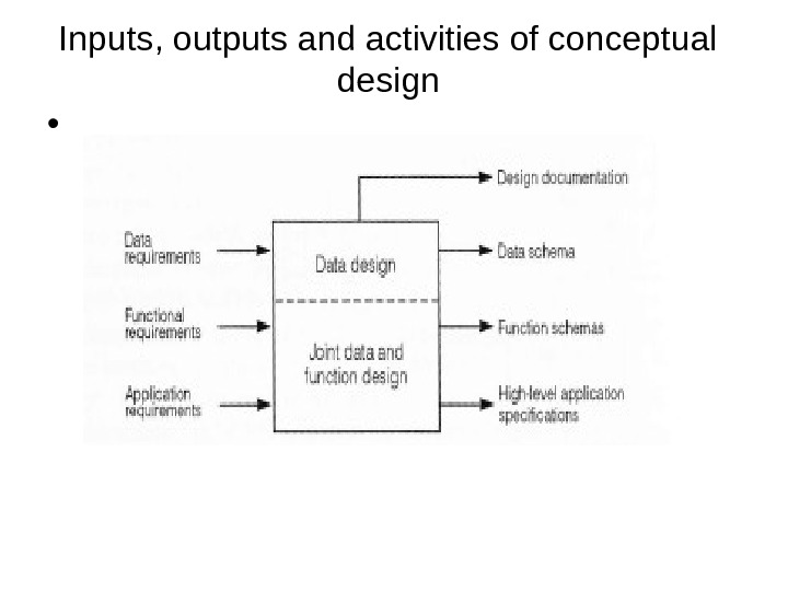 Inputs, outputs and activities of conceptual design •