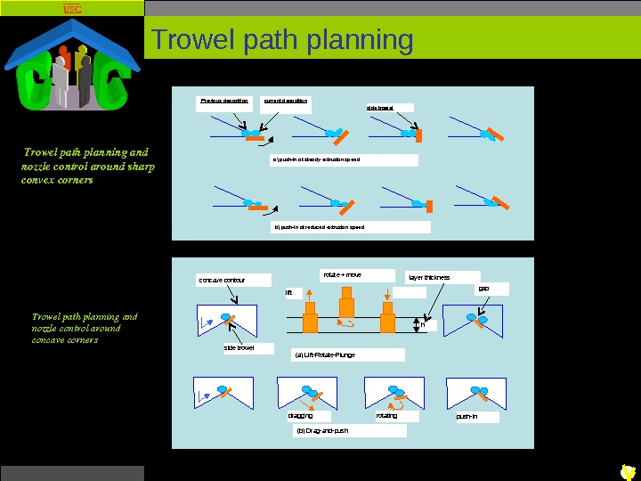 USC Trowel path planning rotate + move (a) Lift-Rotate-Plunge (b) Drag-and-push gap lift h side