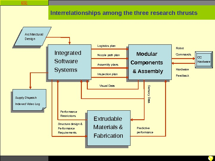 USC Interrelationships among the three research thrusts Integrated Software Systems Modular Components  & Assembly