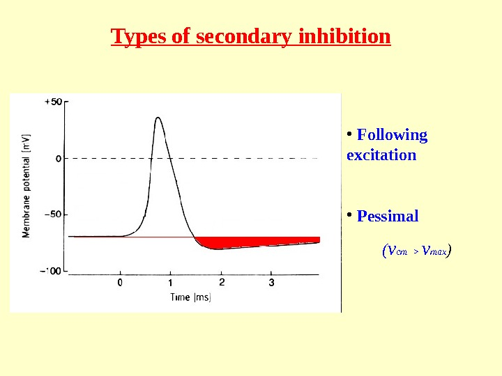 Types of secondary inhibition •  Following excitation •  Pessimal ( ν ст  ν