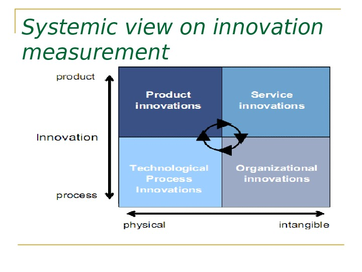 Systemic view  on innovation measurement