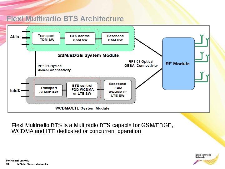 Telecom Implementation Guideline-Flexi Multi Radio Site