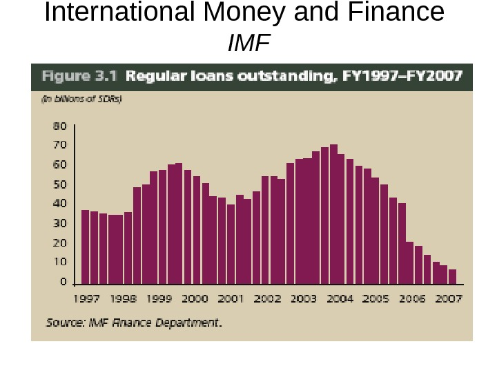 International Money and Finance IMF