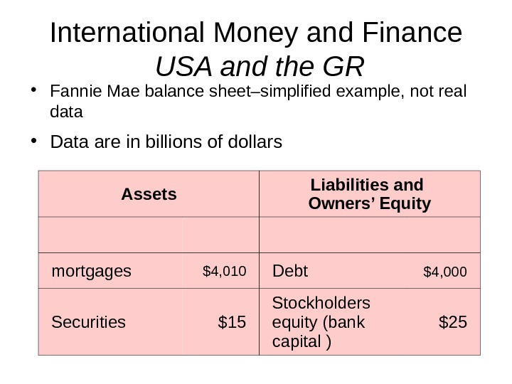 International Money and Finance  USA and the GR • Fannie Mae balance sheet–simplified example, not