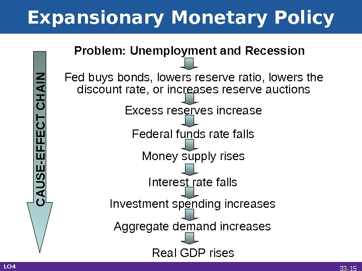 Expansionary Monetary Policy Problem: Unemployment and Recession Fed buys bonds, lowers reserve ratio, lowers the discount