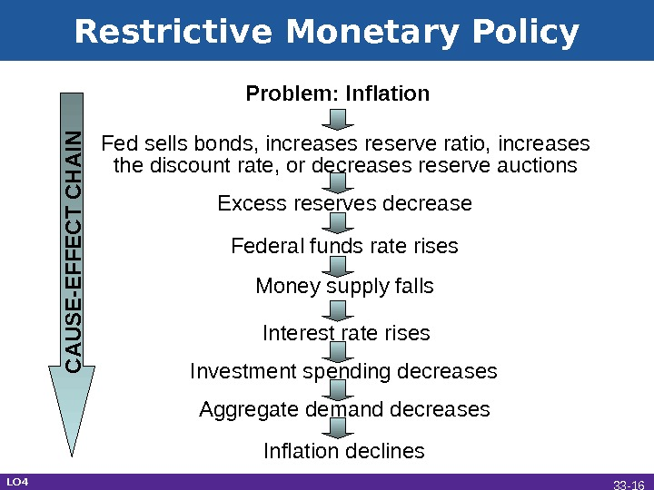 Restrictive Monetary Policy Problem: Inflation Fed sells bonds, increases reserve ratio, increases the discount rate, or