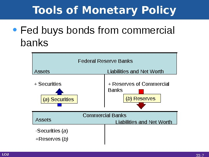 Tools of Monetary Policy • Fed buys bonds from commercial banks Assets Liabilities and Net Worth.
