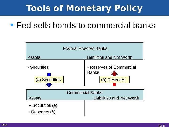 Tools of Monetary Policy • Fed sells bonds to commercial banks Assets Liabilities and Net Worth.