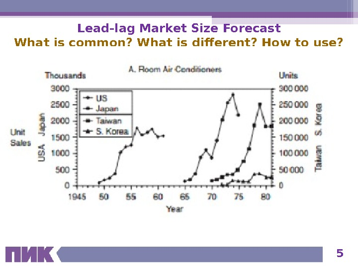 5 Lead-lag Market Size Forecast What is common? What is different? How to use?