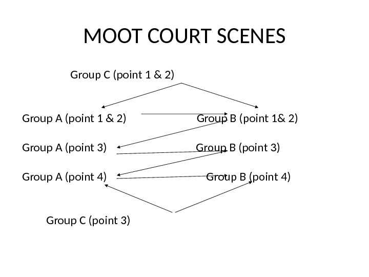 MOOT COURT SCENES  Group C (point 1 & 2) Group A (point 1 & 2)