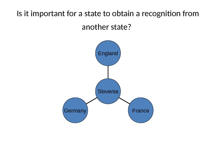Is it important for a state to obtain a recognition from another state?  Germany France.