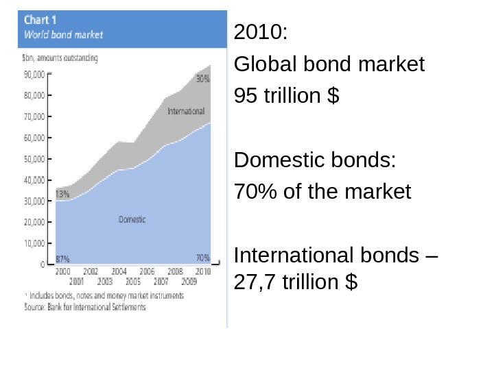 2010: Global bond market 95 trillion $ Domestic bonds: 70  of the market International bonds