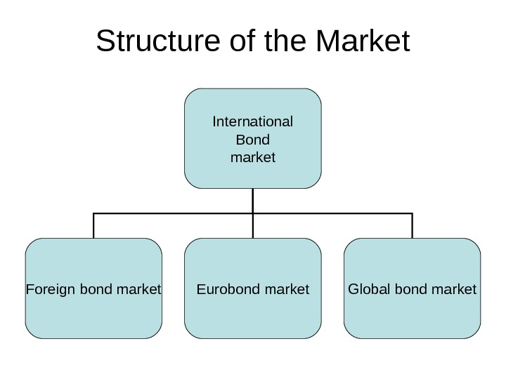 Structure of the Market International Bond market Foreign bond market Eurobond market Global bond market
