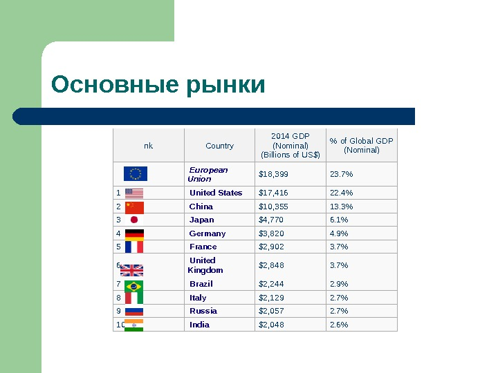 Основные рынки nk Country 2014 GDP (Nominal) (Billions of US$)  of Global GDP (Nominal) European