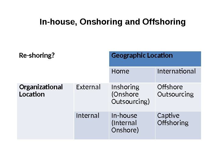 In-house, Onshoring and Offshoring Re-shoring? Geographic Location Home International Organizational Location External Inshoring (Onshore Outsourcing) Offshore