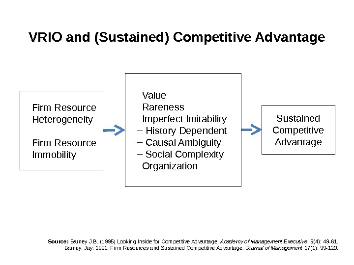 VRIO and (Sustained) Competitive Advantage Firm Resource Heterogeneity Firm Resource Immobility Value Rareness Imperfect Imitability History