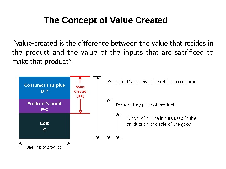 """ Value-created is the difference between the value that resides in the product and the value"