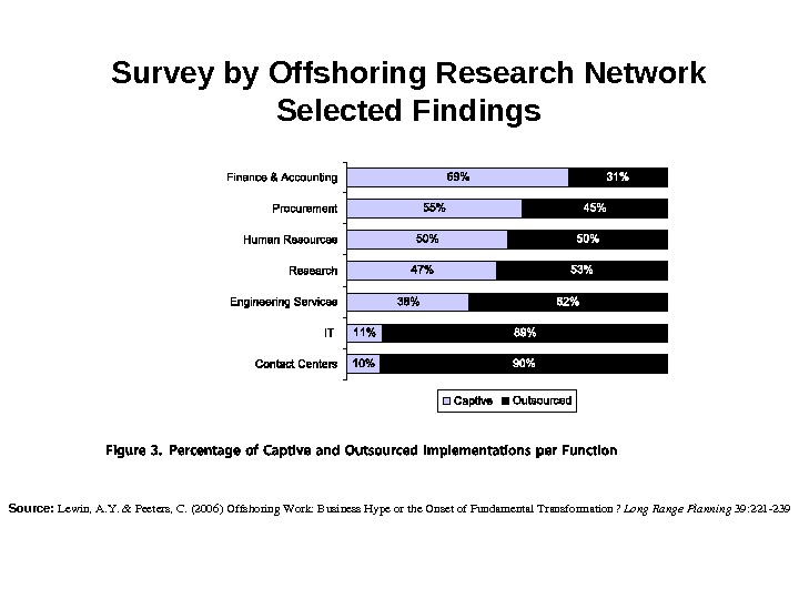 Survey by Offshoring Research Network Selected Findings Source:  Lewin, A. Y. &Peeters, C. (2006)Offshoring. Work: