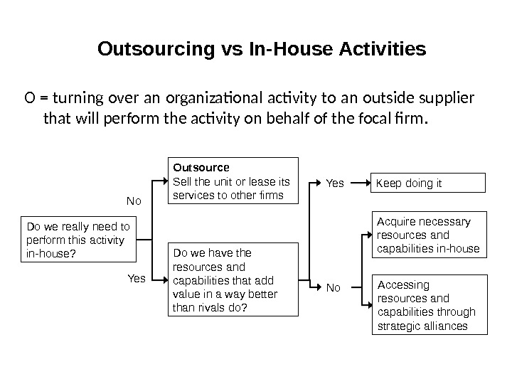 Outsourcing vs In-House Activities O = turning over an organizational activity to an outside supplier that