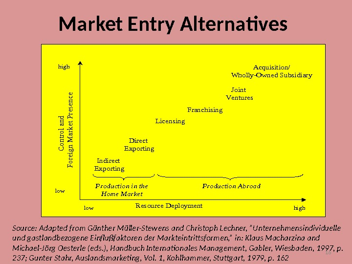16 Market Entry Alternatives. Resource Deployment C ontrol and Foreign M arket Presence Indirect Exporting Direct