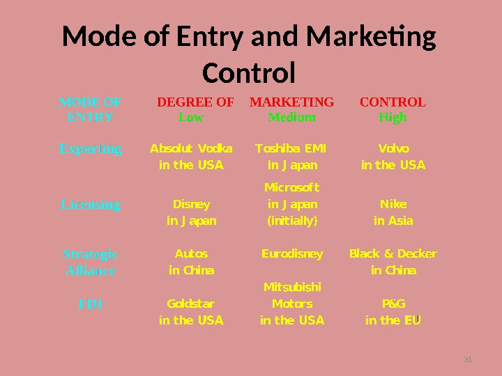 31 Mode of Entry and Marketing Control
