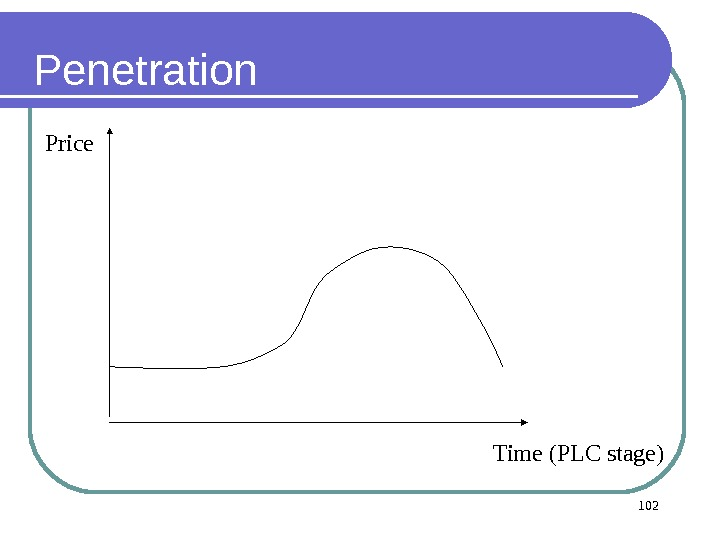 Penetration Time (PLC stage) 102 Price