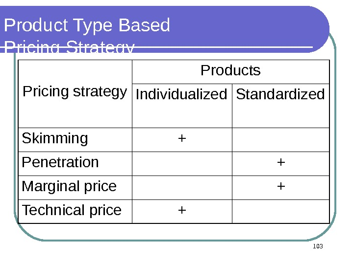 Product Type Based P ricing Strategy Pricing strategy Products Individualized Standardized Skimming + Penetration + Marginal