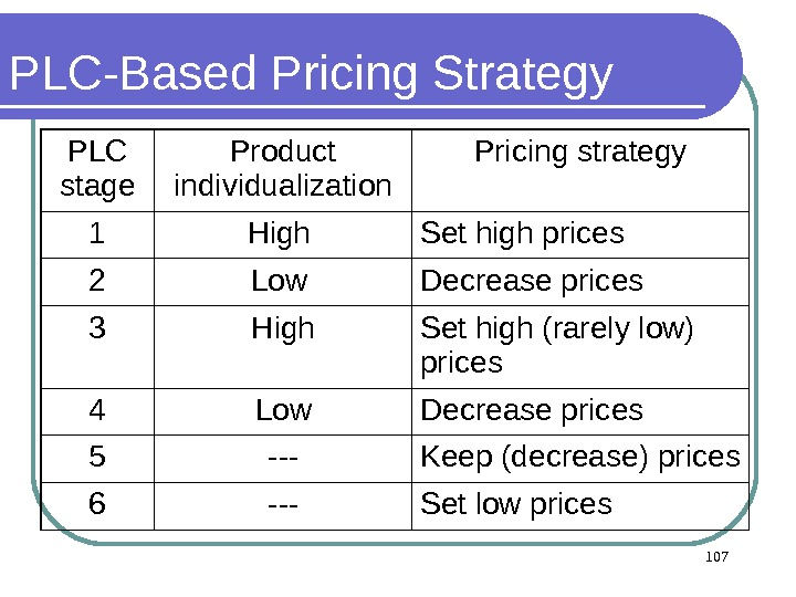PLC-Based P ricing Strategy PLC stage Product individualization Pricing strategy 1 High Set high prices 2