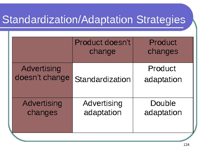Standardization/Adaptation Strategies Product doesn't change Product changes Advertising  doesn't change Standardization Product adaptation Advertising changes