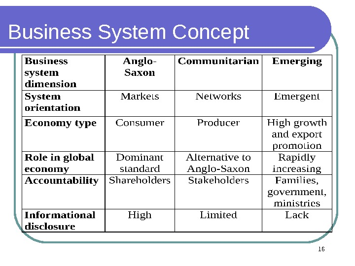 16 Business System Concept