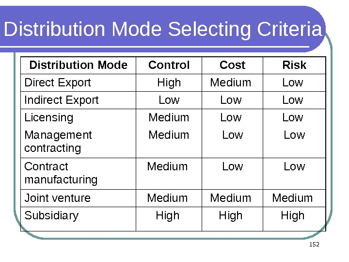 Distribution Mode Selecting Criteria Distribution Mode Control Cost Risk Direct Export High Medium  Low