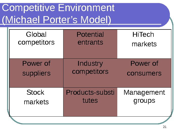 Competitive Environment (Michael Porter's Model) Global competitors Potential entrants Hi. Tech markets Power of suppliers Industry