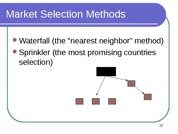 "29 Market Selection Methods Waterfall (the ""nearest neighbor"" method)  Sprinkler (the most promising countries selection)"