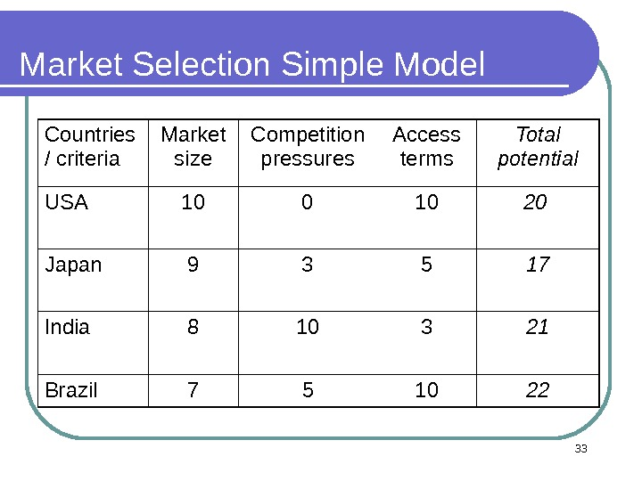 Market Selection Simple Model Countries  / criteria Market size Competition pressures Access terms Total potential