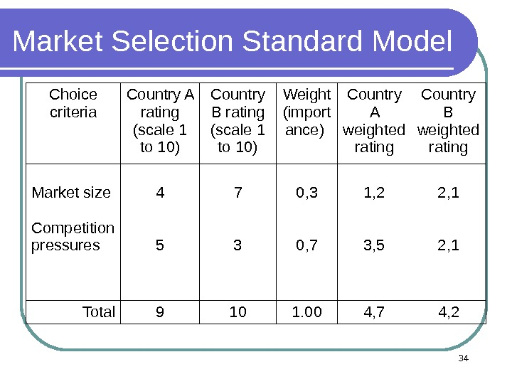 Market Selection Standard Model  Choice criteria Country A rating  ( scale 1  to